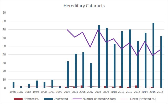 Hereditary Cataracts graph